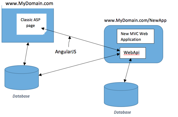 Angularjs architecture the image kid for Architecture mvc