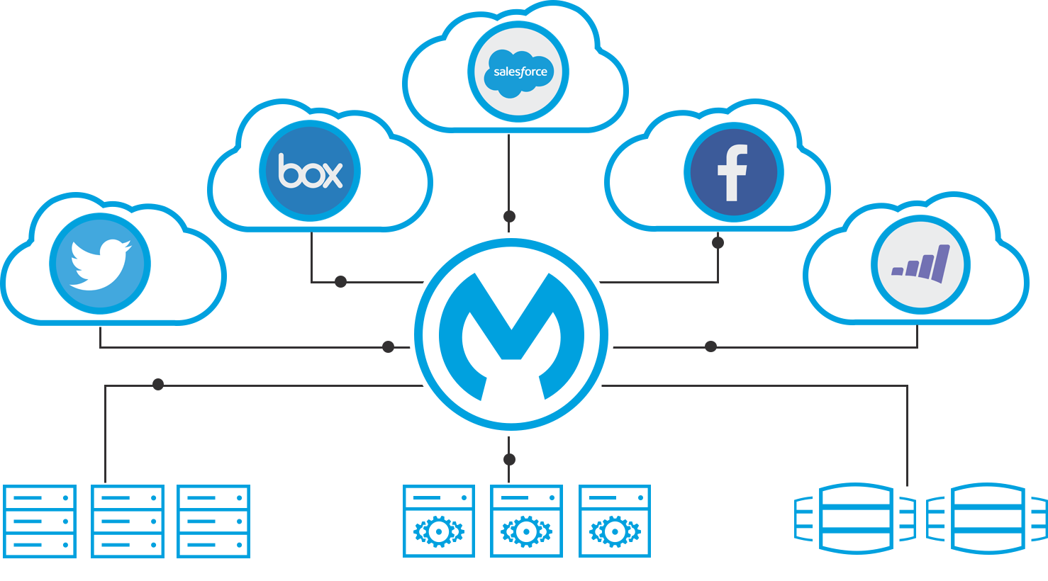 features of mulosoft